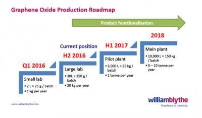 William Blythe to start selling graphene oxide | Graphene-Info