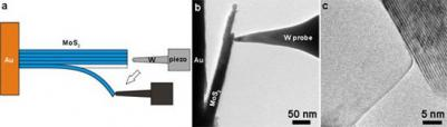 Anomechanical cleavage of MoS2 atomic layers
