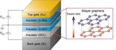 Bilayer graphene - hBN valleytronics control scheme