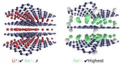 graphene oxide sheets as paper electrodes for sodium batteries image