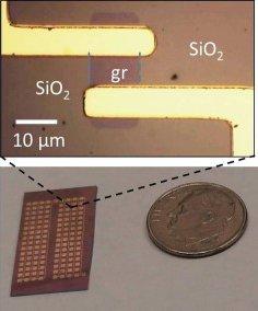 Graphene Frontiers G-FET sensor