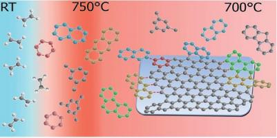 The role of preheating in graphene CVD growth