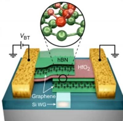 Electrical connections and schematic cross-section of an EA modulator with an hBN–HfO2–hBN dielectric image
