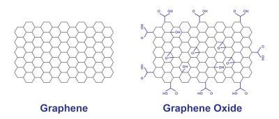 Graphene Oxide vs Graphene scheme