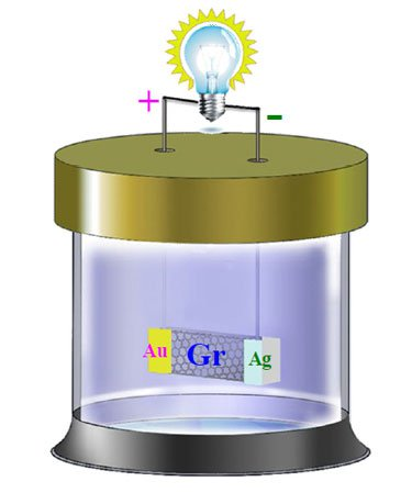 au ag graphene battery image graphene info. Black Bedroom Furniture Sets. Home Design Ideas