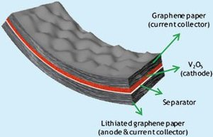 Flexible graphene battery concept