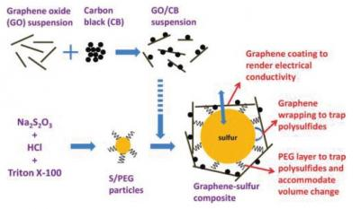 Synthesis steps for a graphene-sulfur composite image
