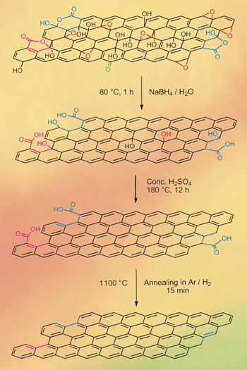Graphene made by novel reduction strategy image