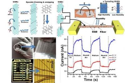 Graphene Quantum-Dots for electron tunneling-based sensing photo