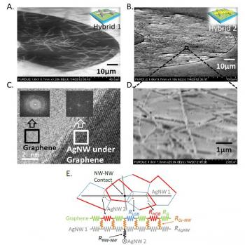 applications of tio2 nanowires Nanowires and nanorods are very similar, and in most synthesis produced together the difference lies in the length to diameter ratio of the two nanorods are thicker in comparison to nanowires, the latter thus having greater flexibility (and both of them having greater flexibility than nanotubes.