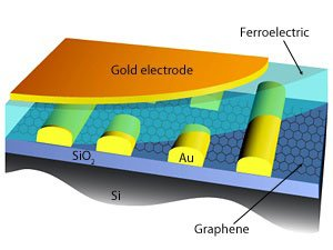 Improved graphene–ferroelectric FET with SiO2 basal layer illustration