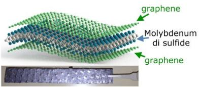 molybdenum effective paper