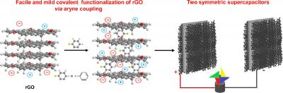Researchers design rGO-based electrode materials for high-performance symmetric supercapacitor image