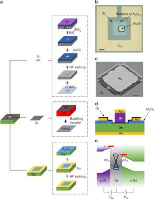 A vertical silicon-graphene-germanium transistor inage