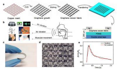 sound sensor study image