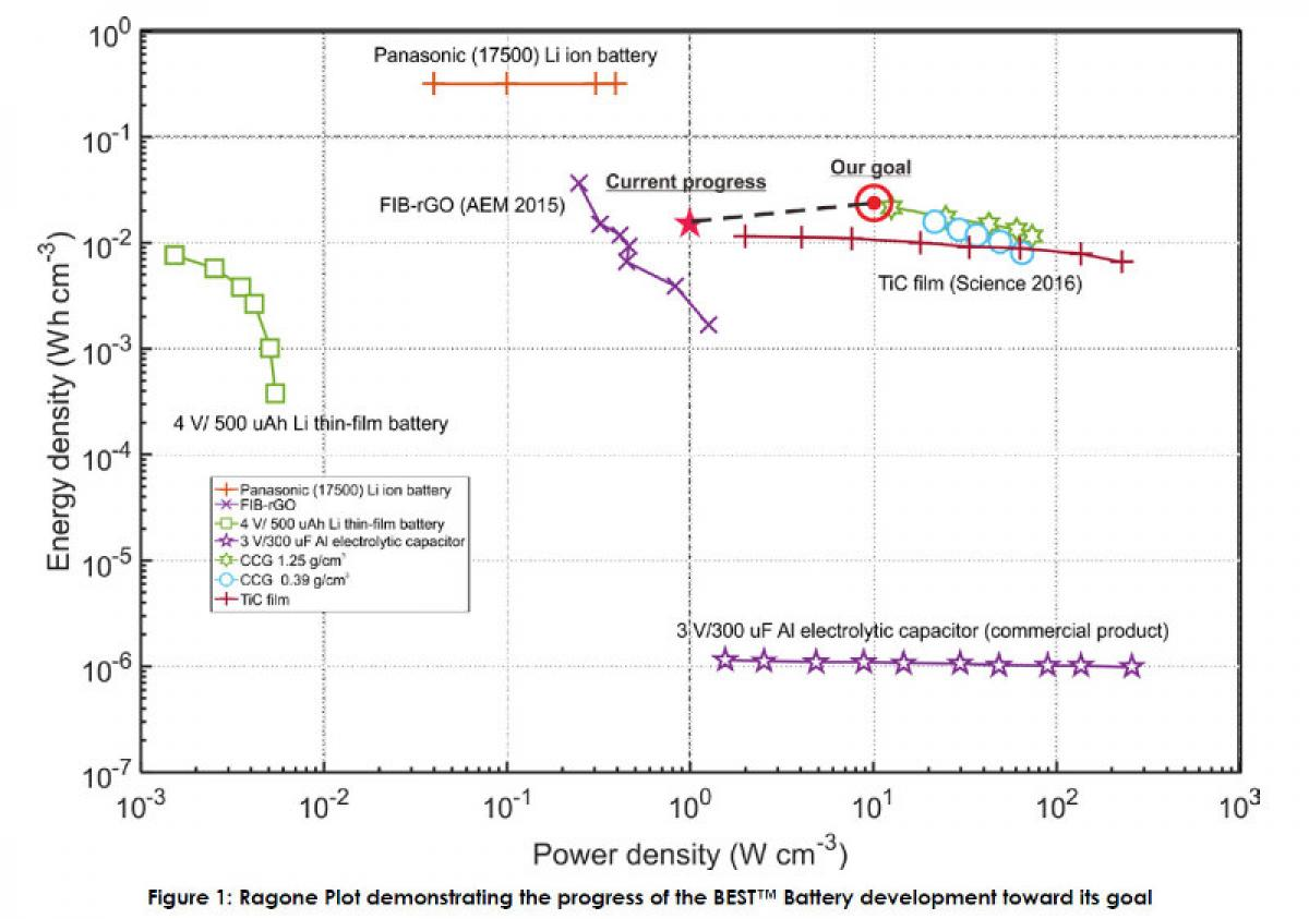 First Graphene provides updates on the BEST Battery project