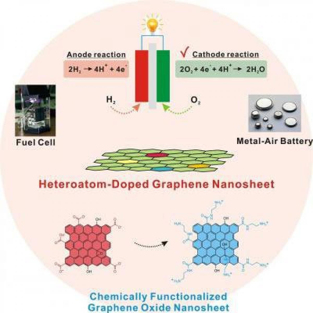 Doped graphene oxide used to make high performance fuel-cell