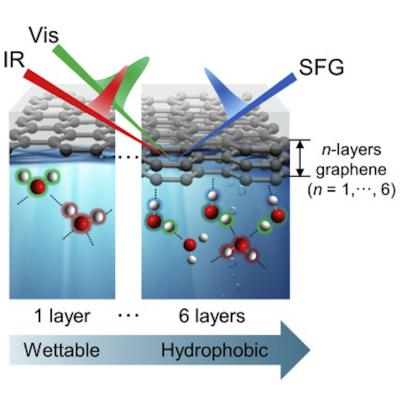 Identification of the wettability of graphene layers at the molecular level image