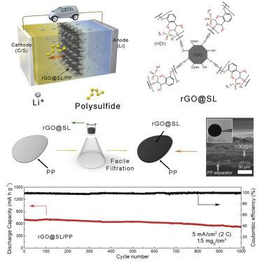China-US team uses graphene composite separator to suppress polysulfide shuttling in Li-S batteries image