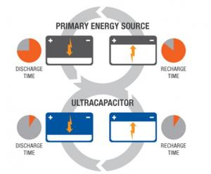 Supercapacitor vs Battery charge times