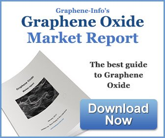Graphene Oxide: Introduction and Market News | Graphene-Info